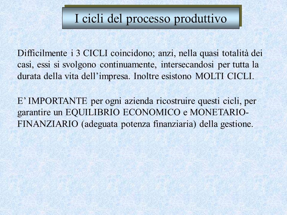 I cicli del processo produttivo