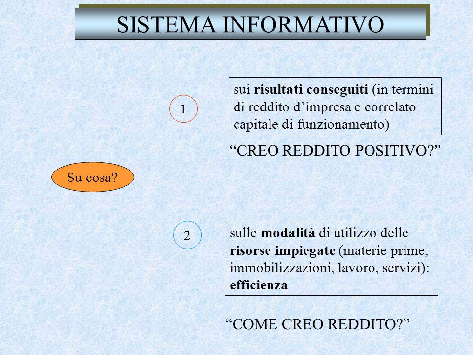 SISTEMA INFORMATIVO CREO REDDITO POSITIVO COME CREO REDDITO