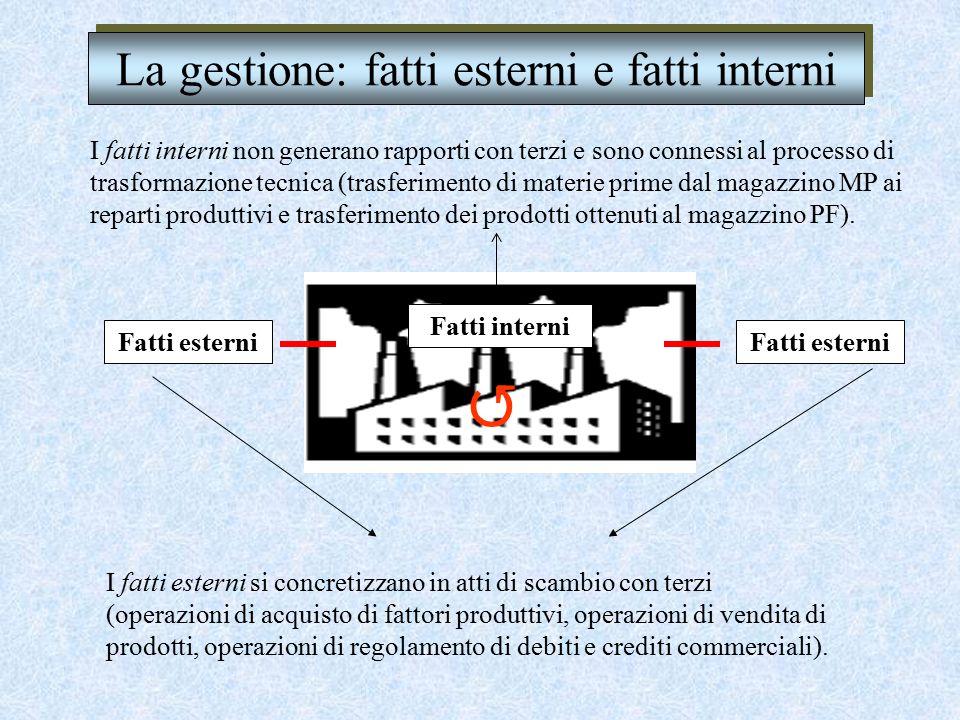 La gestione: fatti esterni e fatti interni