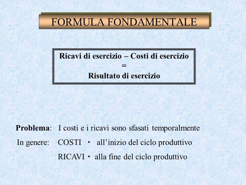 Ricavi di esercizio – Costi di esercizio = Risultato di esercizio