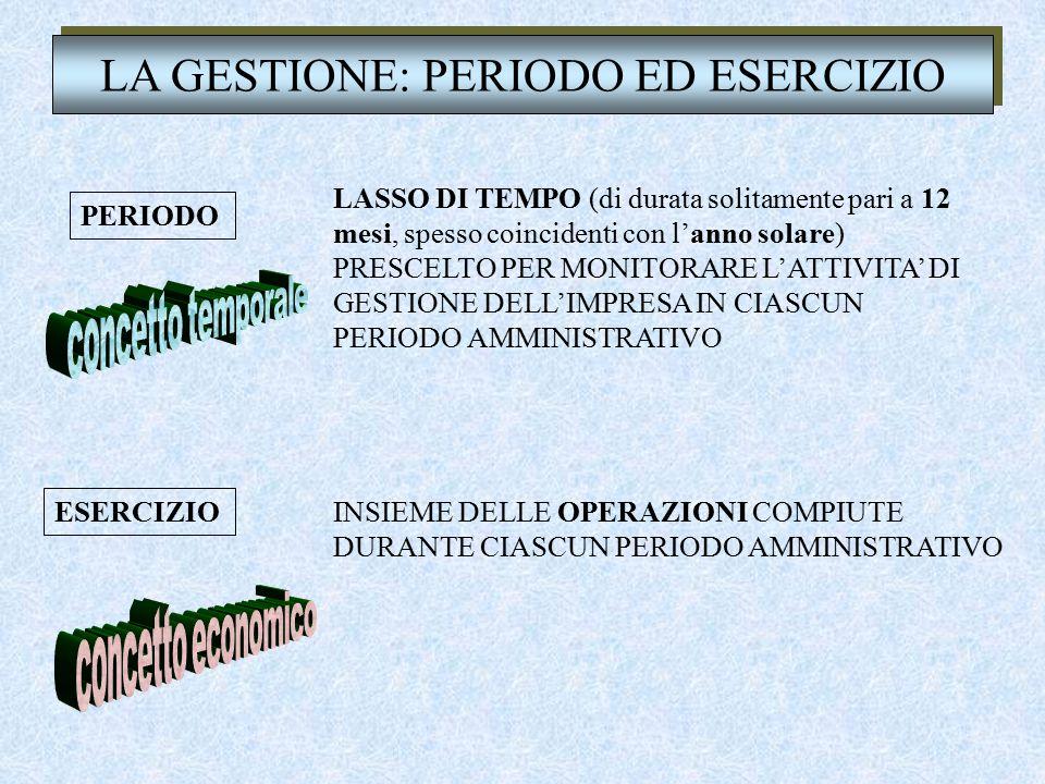 LA GESTIONE: PERIODO ED ESERCIZIO