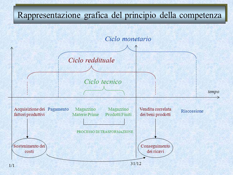 Rappresentazione grafica del principio della competenza