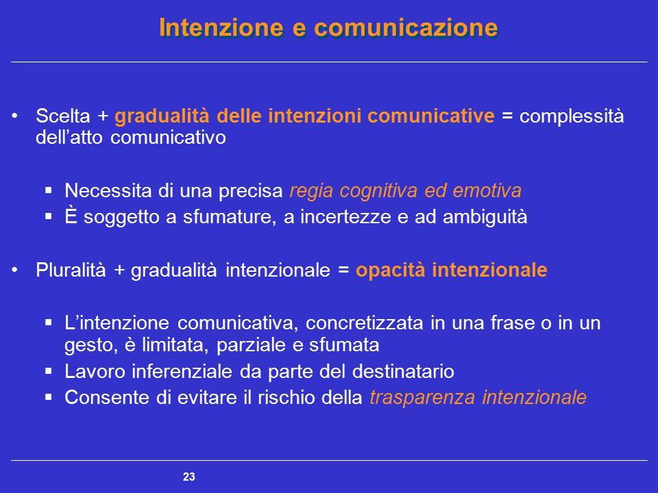 Scelta + gradualità delle intenzioni comunicative = complessità dell'atto comunicativo