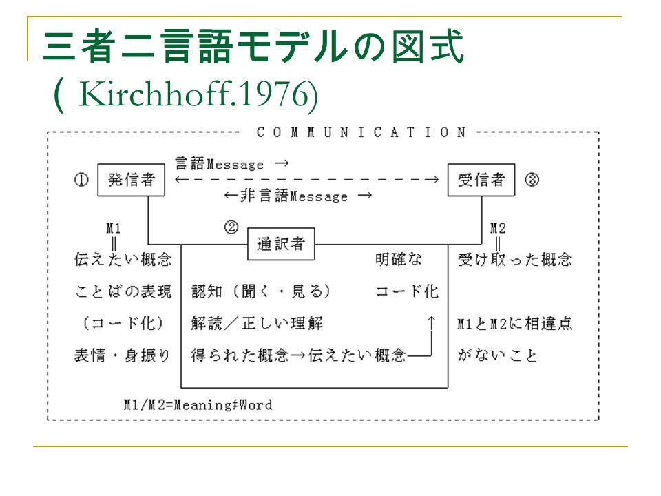 三者二言語モデルの図式(Kirchhoff.1976)