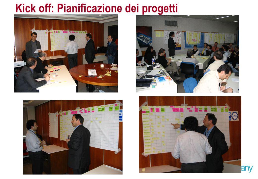 Kick off: Pianificazione dei progetti