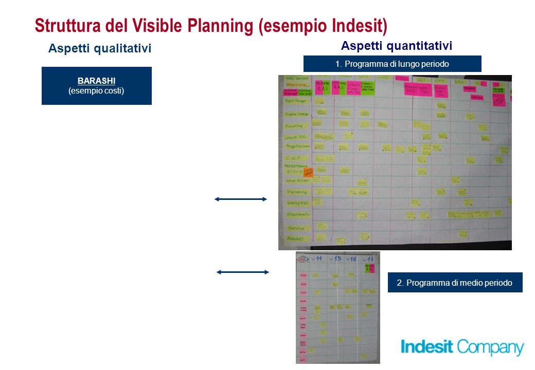 Struttura del Visible Planning (esempio Indesit)