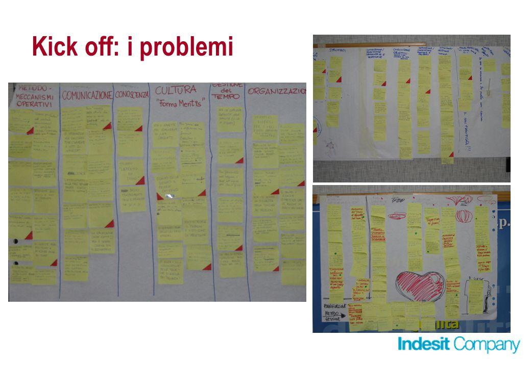 Kick off: i problemi Problemi raggruppati per tipologia