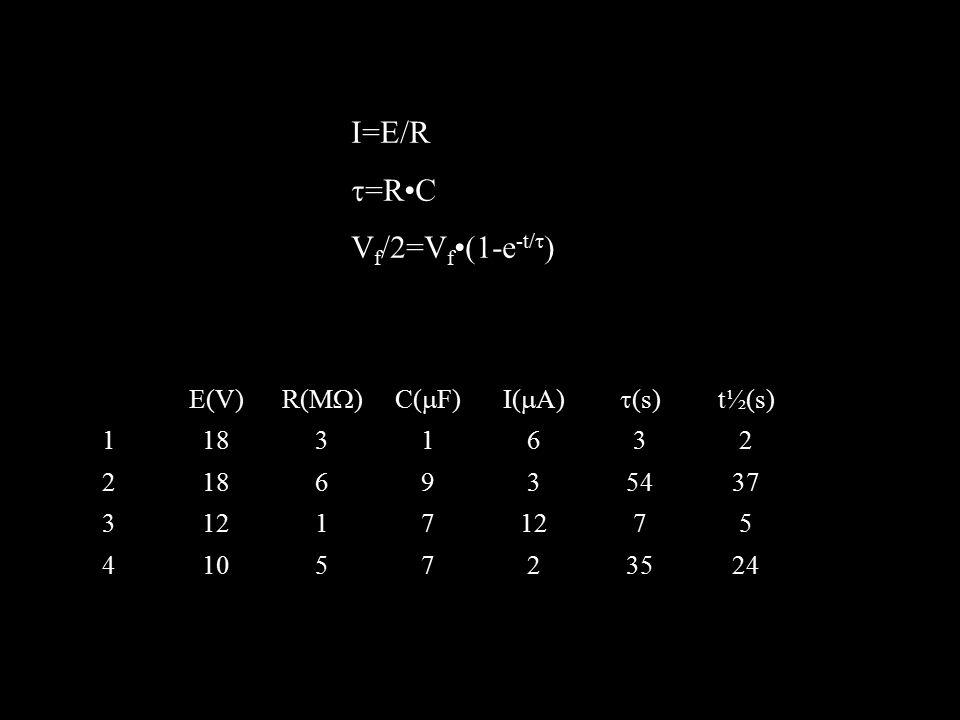 I=E/R t=R•C Vf/2=Vf•(1-e-t/t) E(V) R(MW) C(mF) I(mA) t(s) t½(s) 1 18 3
