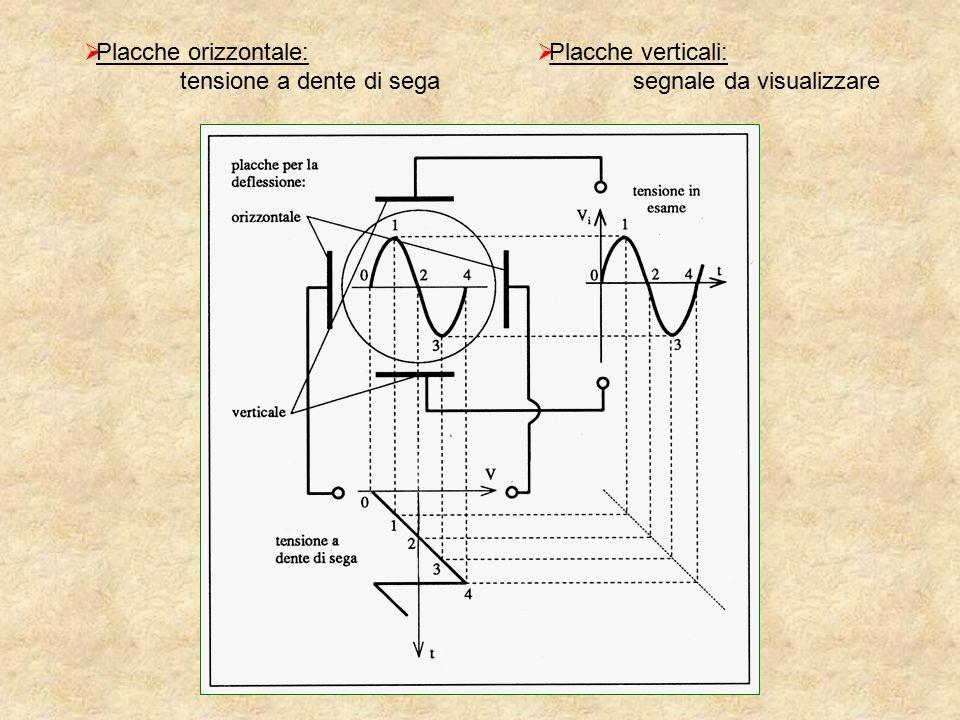 Placche orizzontale: tensione a dente di sega Placche verticali: segnale da visualizzare