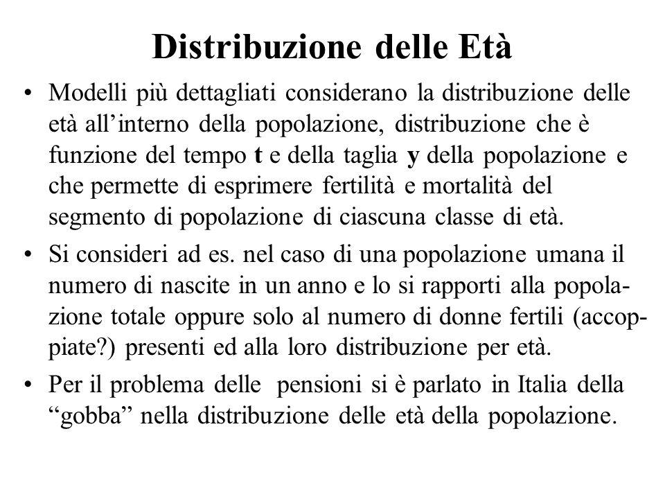 Distribuzione delle Età