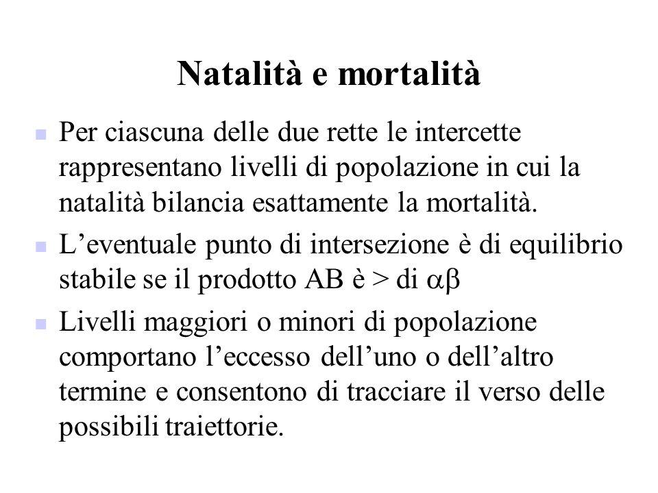 Natalità e mortalità