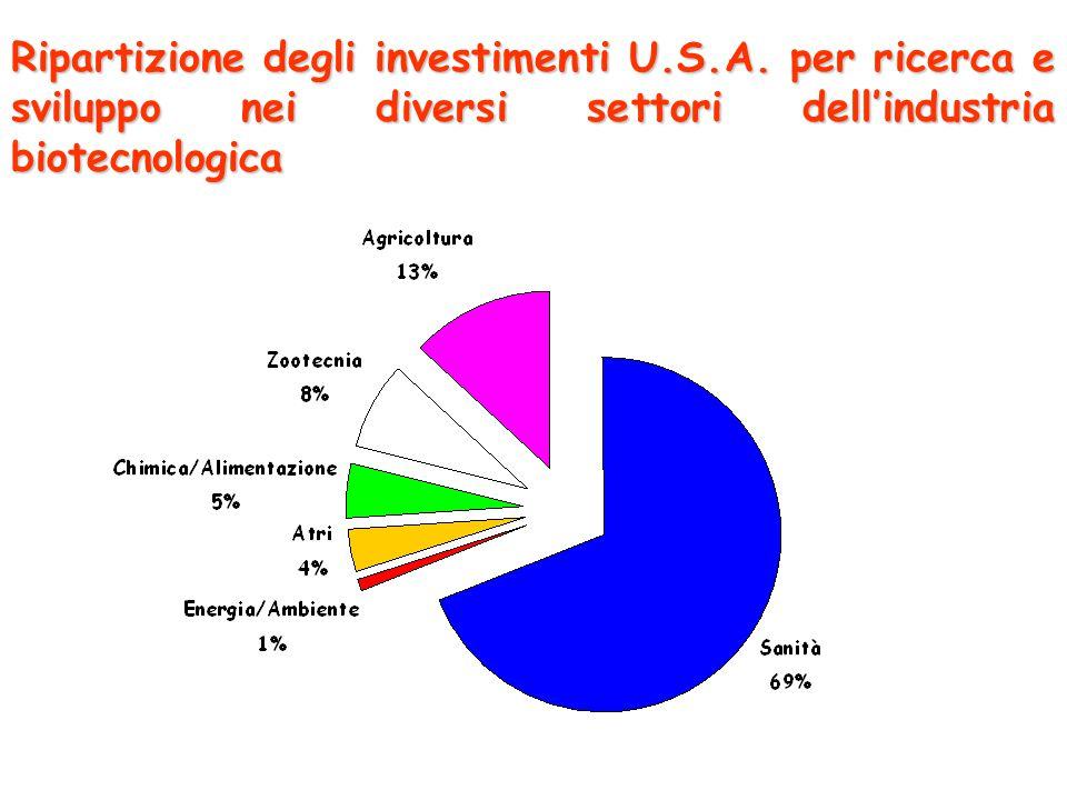 Ripartizione degli investimenti U. S. A