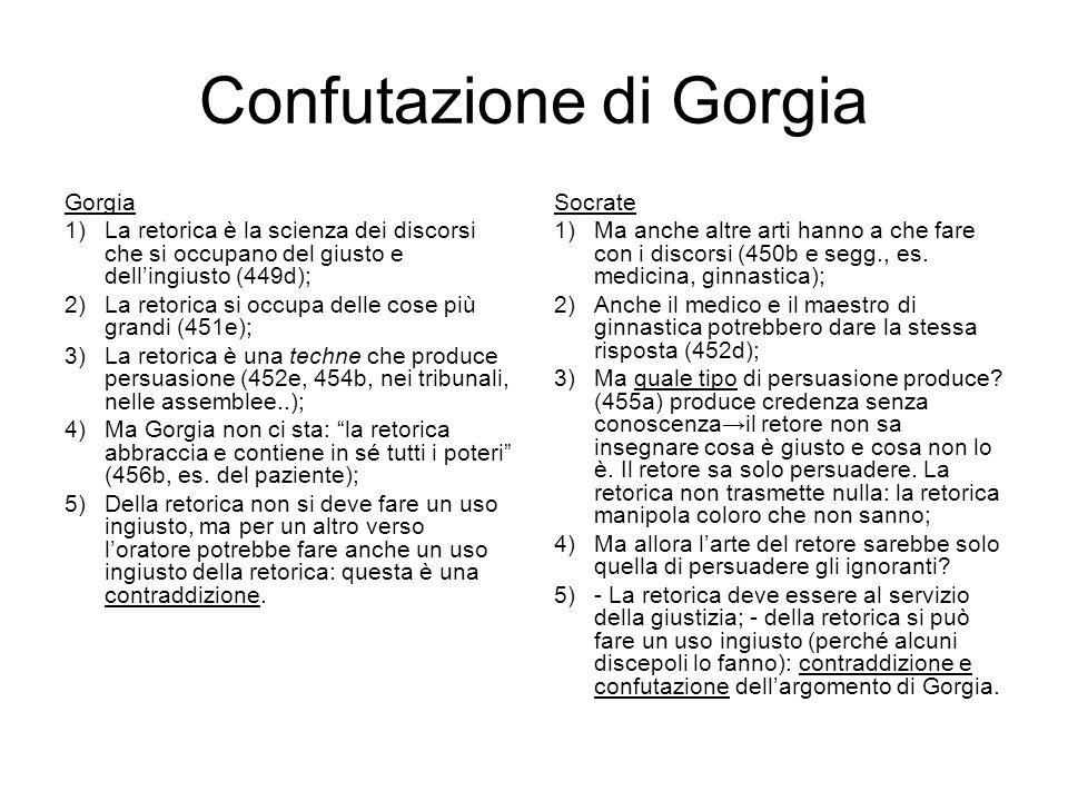 Confutazione di Gorgia
