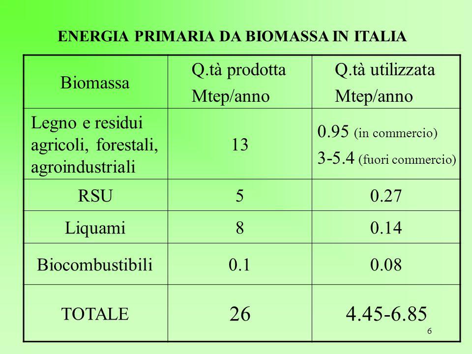 ENERGIA PRIMARIA DA BIOMASSA IN ITALIA