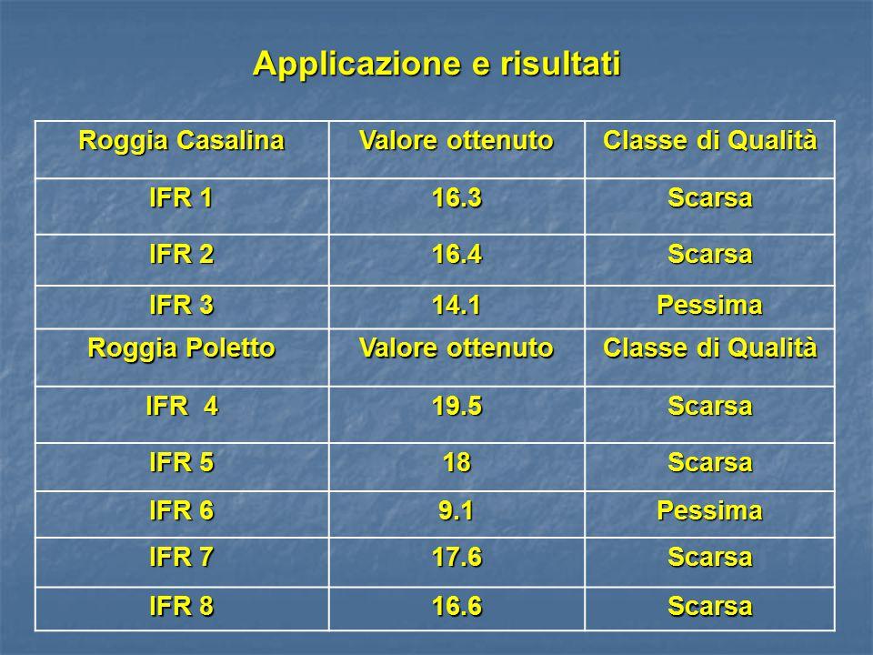 Applicazione e risultati