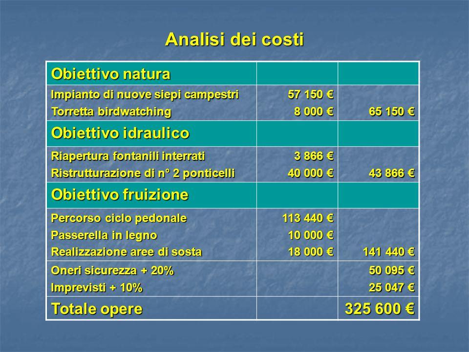 Analisi dei costi Obiettivo natura Obiettivo idraulico