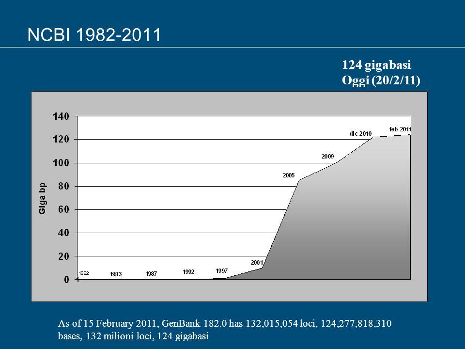 NCBI 1982-2011 124 gigabasi Oggi (20/2/11)