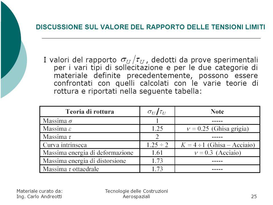 DISCUSSIONE SUL VALORE DEL RAPPORTO DELLE TENSIONI LIMITI