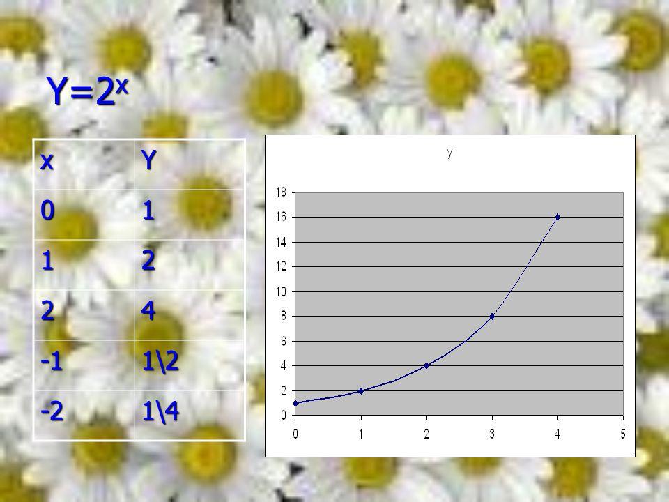 Y=2x x Y 1 2 4 -1 1\2 -2 1\4