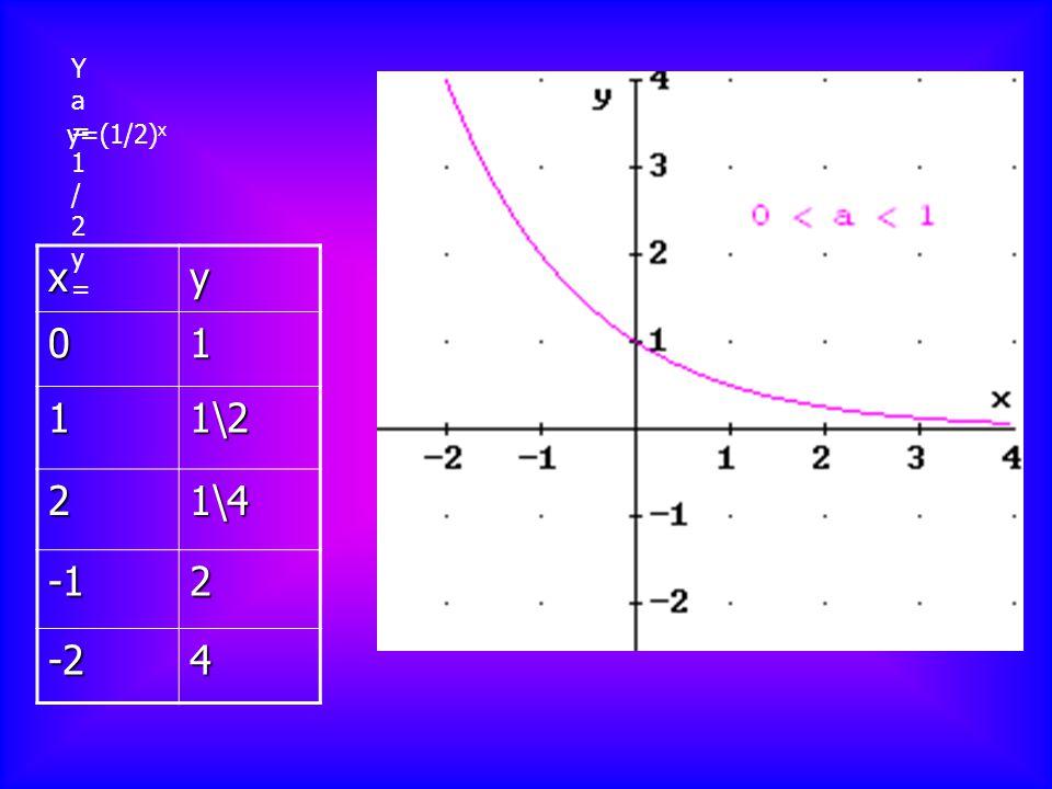Ya=1/2y= y=(1/2)x x y 1 1\2 2 1\4 -1 -2 4