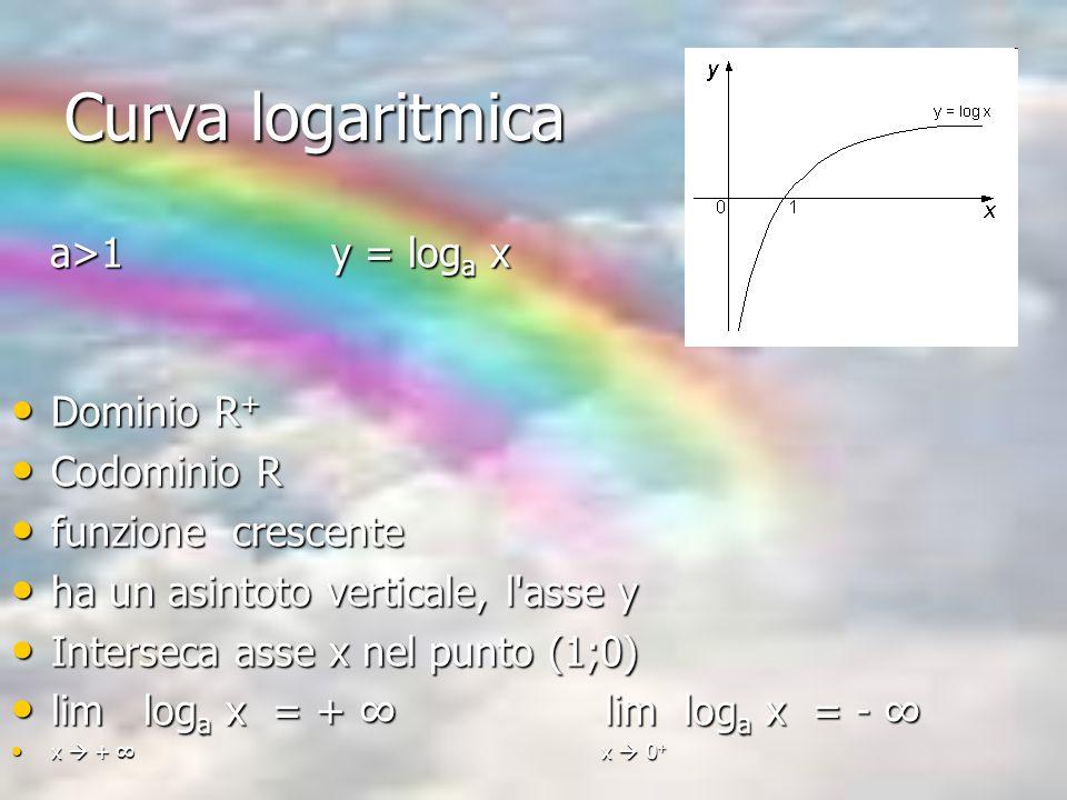 Curva logaritmica a>1 y = loga x Dominio R+ Codominio R