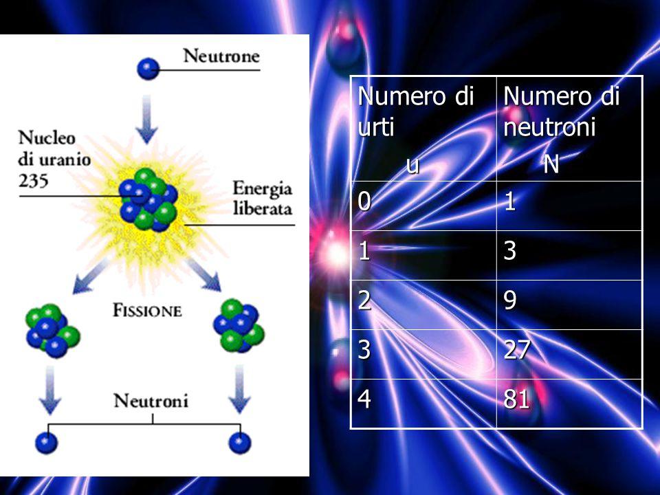 Numero di urti u Numero di neutroni N 1 3 2 9 27 4 81