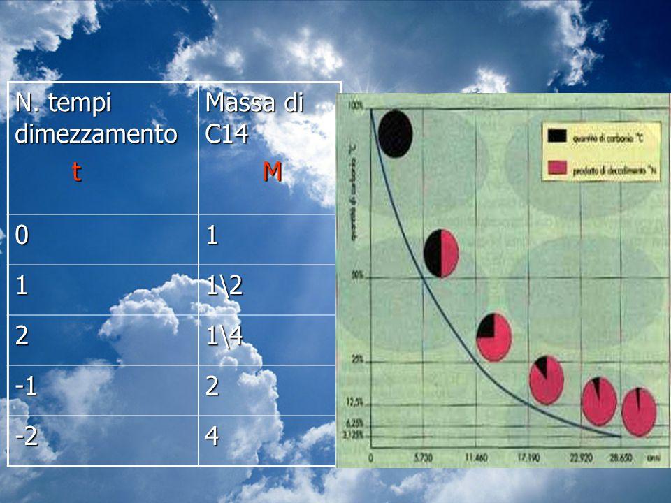 N. tempi dimezzamento t Massa di C14 M 1 1\2 2 1\4 -1 -2 4