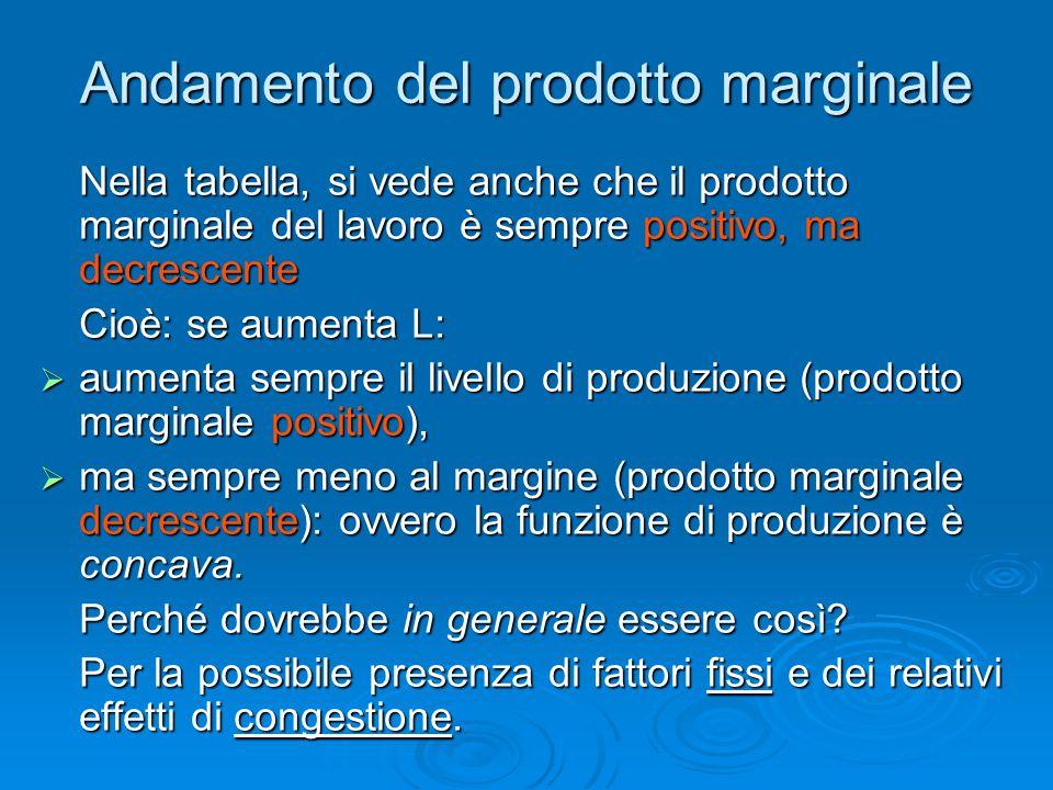 Andamento del prodotto marginale