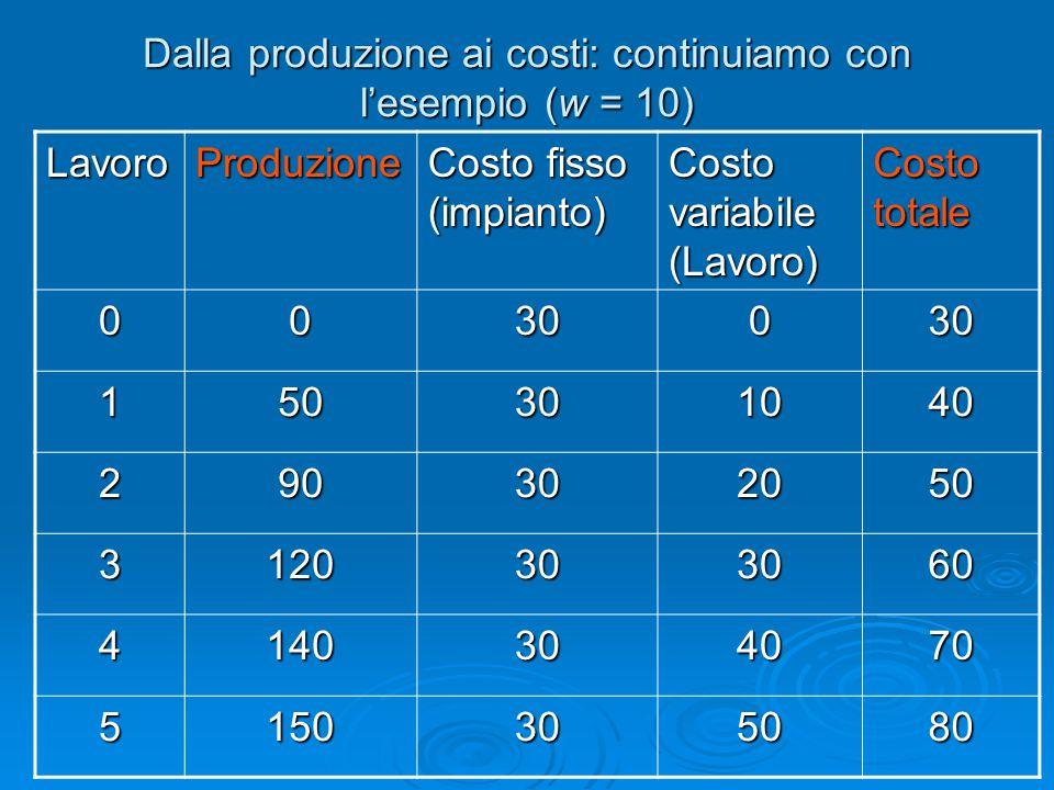 Dalla produzione ai costi: continuiamo con l'esempio (w = 10)