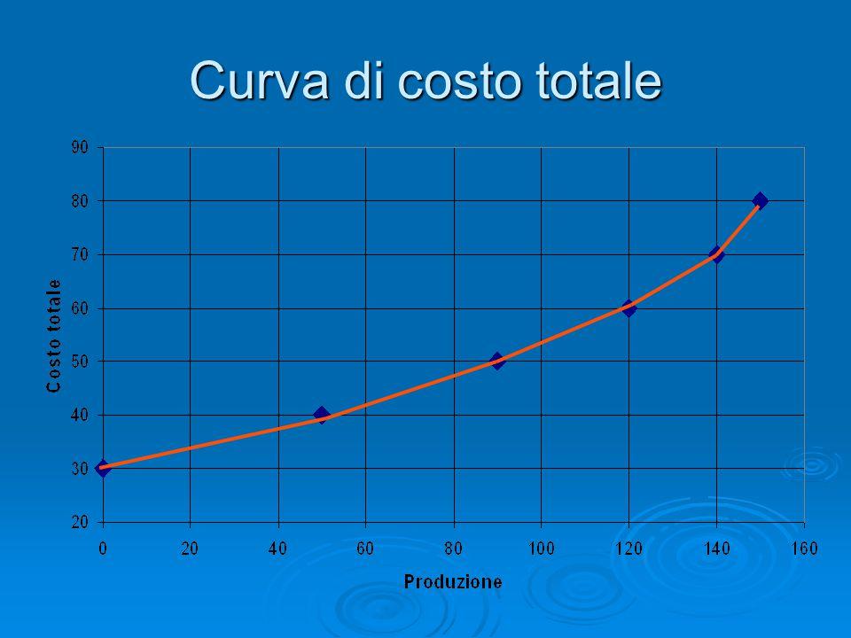 Curva di costo totale