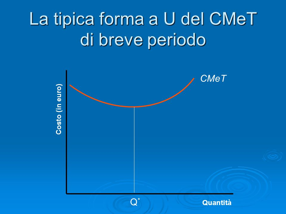 La tipica forma a U del CMeT di breve periodo