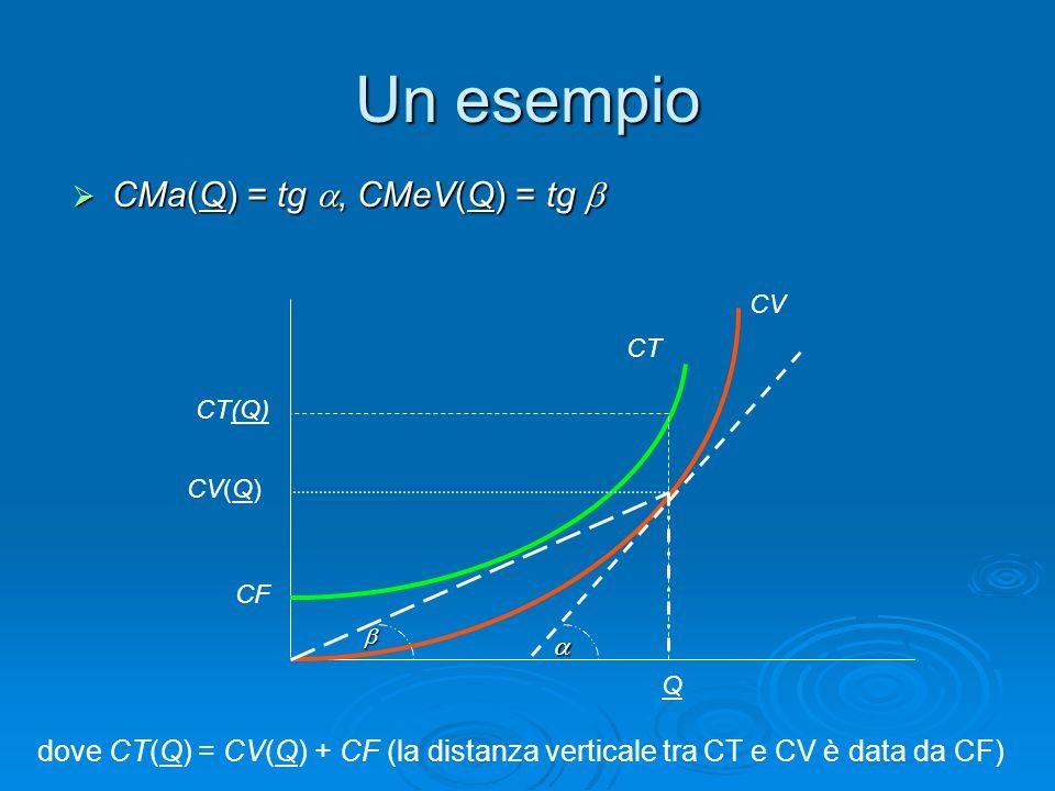 Un esempio CMa(Q) = tg , CMeV(Q) = tg 