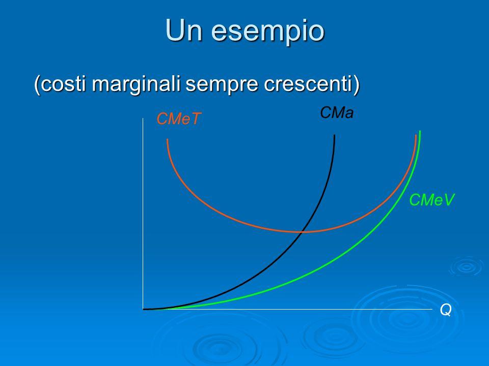 Un esempio (costi marginali sempre crescenti) CMa CMeT CMeV Q