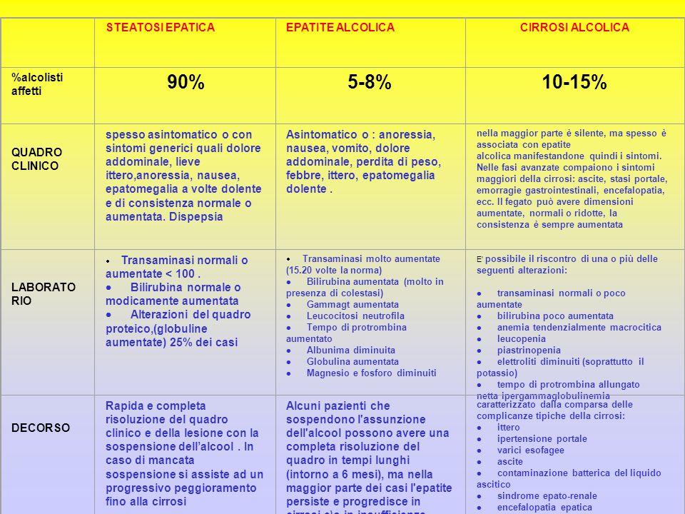 5-8% 10-15% STEATOSI EPATICA EPATITE ALCOLICA CIRROSI ALCOLICA