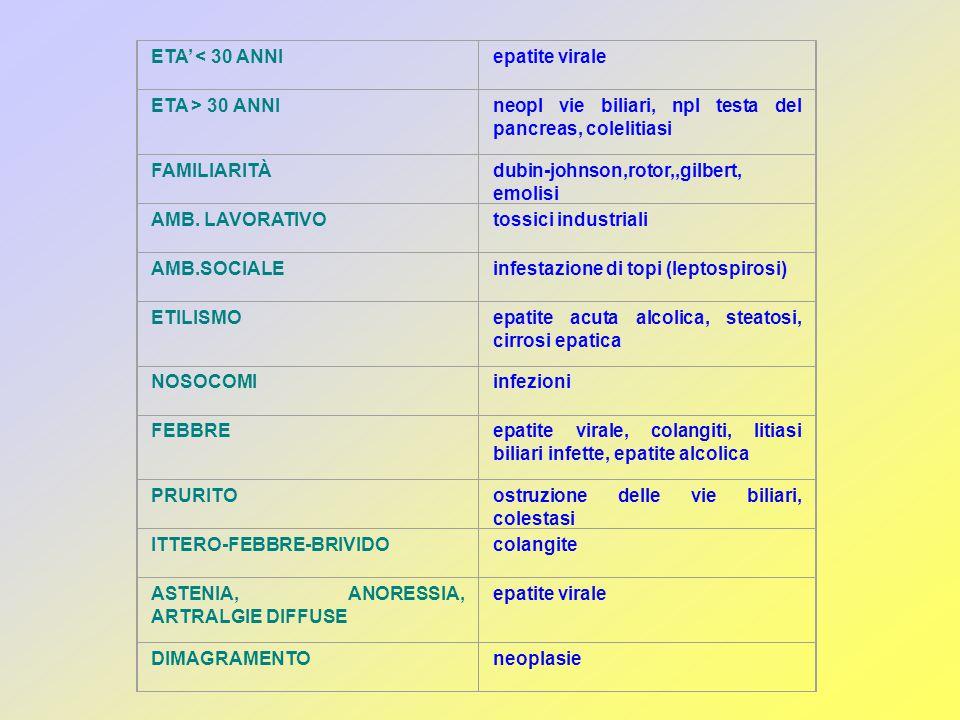 ETA' < 30 ANNI epatite virale. ETA > 30 ANNI. neopl vie biliari, npl testa del pancreas, colelitiasi.