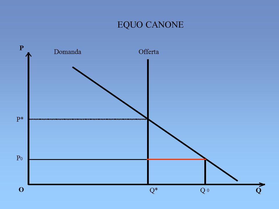 EQUO CANONE P Domanda Offerta P* P0 O Q* Q Q