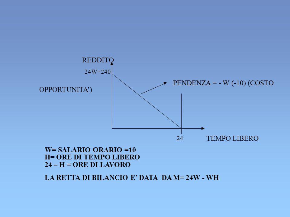 PENDENZA = - W (-10) (COSTO OPPORTUNITA')