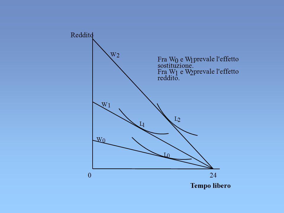 Reddito Fra W e W 1 prevale l effetto sostituzione. Fra W 1 e W