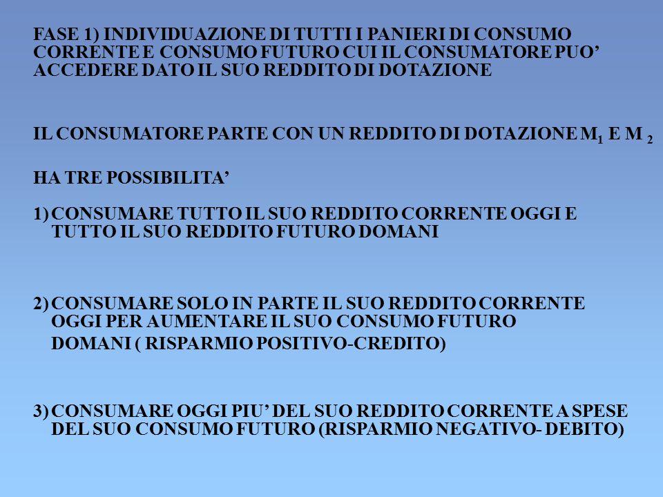 FASE 1) INDIVIDUAZIONE DI TUTTI I PANIERI DI CONSUMO
