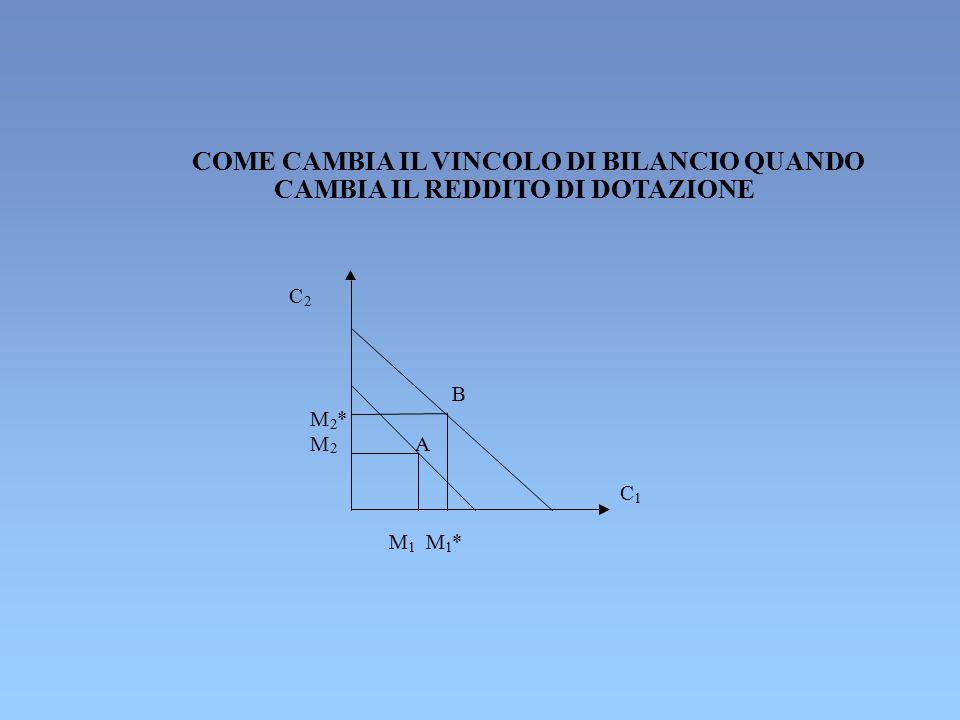 COME CAMBIA IL VINCOLO DI BILANCIO QUANDO