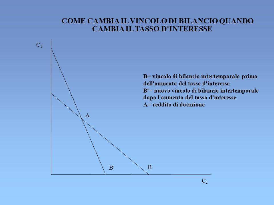 COME CAMBIA IL VINCOLO DI BILANCIO QUANDO CAMBIA IL TASSO D INTERESSE