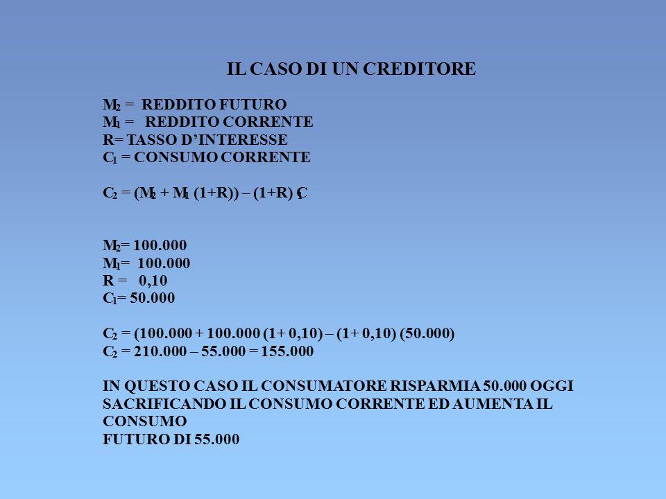 IL CASO DI UN CREDITORE M = REDDITO FUTURO M = REDDITO CORRENTE