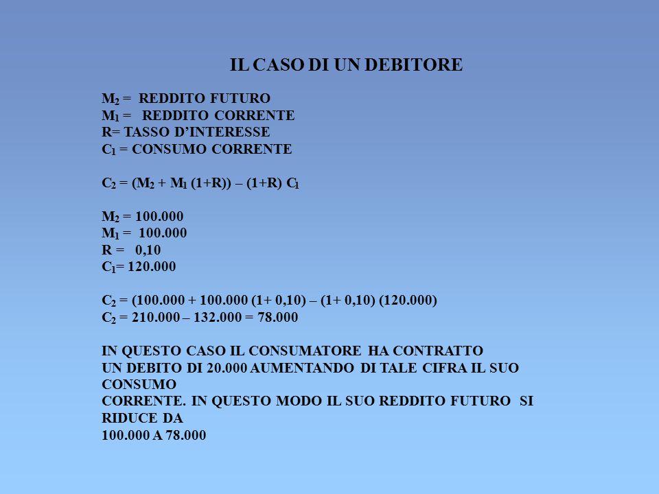 IL CASO DI UN DEBITORE M = REDDITO FUTURO M = REDDITO CORRENTE
