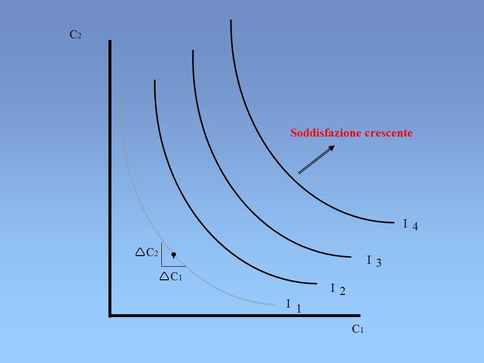 C2 Soddisfazione crescente I 4 C2 I 3 C1 I 2 I 1 C1