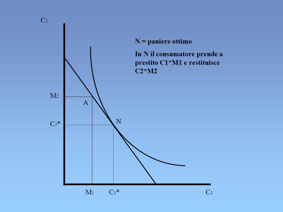 C2 N = paniere ottimo. In N il consumatore prende a prestito C1*M1 e restituisce C2*M2. M2. A. N.