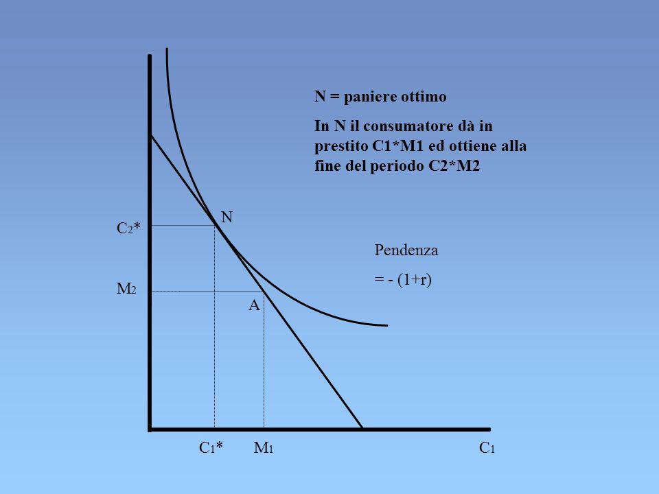 N = paniere ottimo In N il consumatore dà in prestito C1*M1 ed ottiene alla fine del periodo C2*M2.