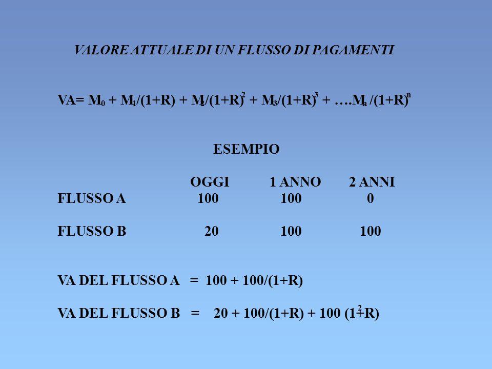 VA DEL FLUSSO B = 20 + 100/(1+R) + 100 (1+R)