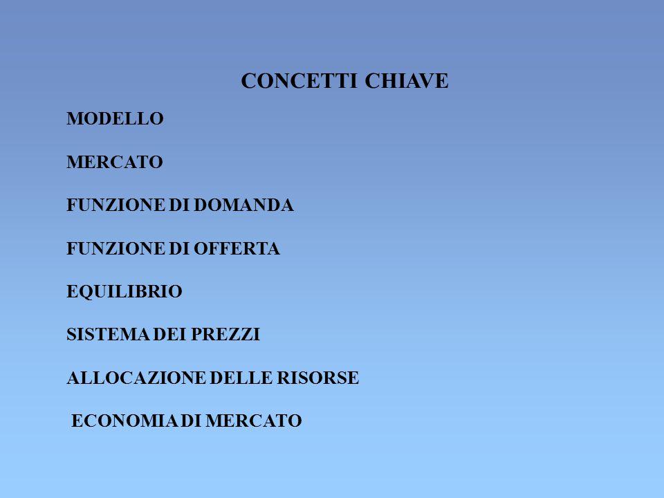 CONCETTI CHIAVE MODELLO MERCATO FUNZIONE DI DOMANDA