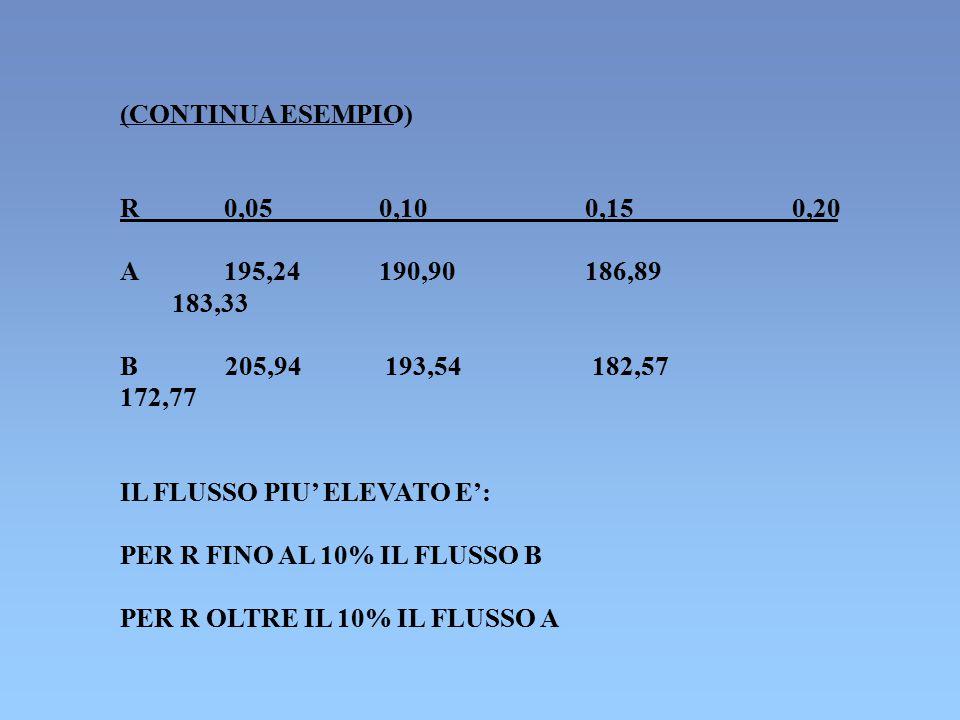 (CONTINUA ESEMPIO) R. 0,05. 0,10. 0,15. 0,20. A. 195,24. 190,90. 186,89. 183,33. B. 205,94 193,54 182,57.