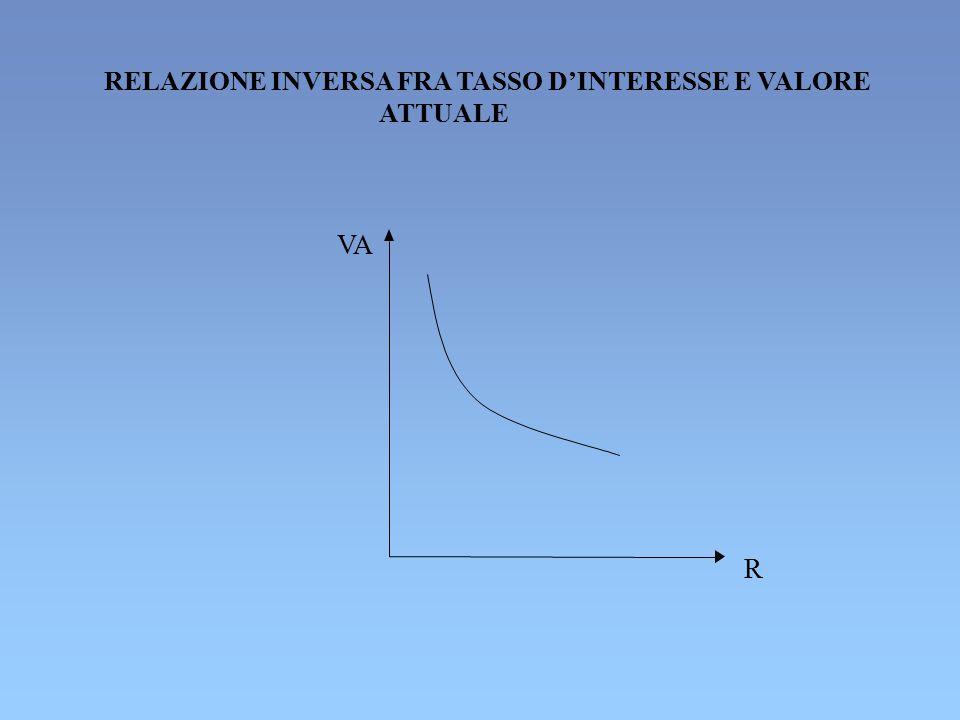 RELAZIONE INVERSA FRA TASSO D'INTERESSE E VALORE